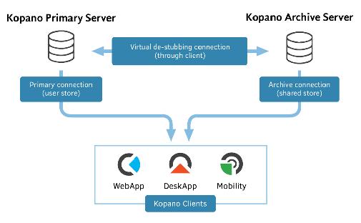 kopano-archiver