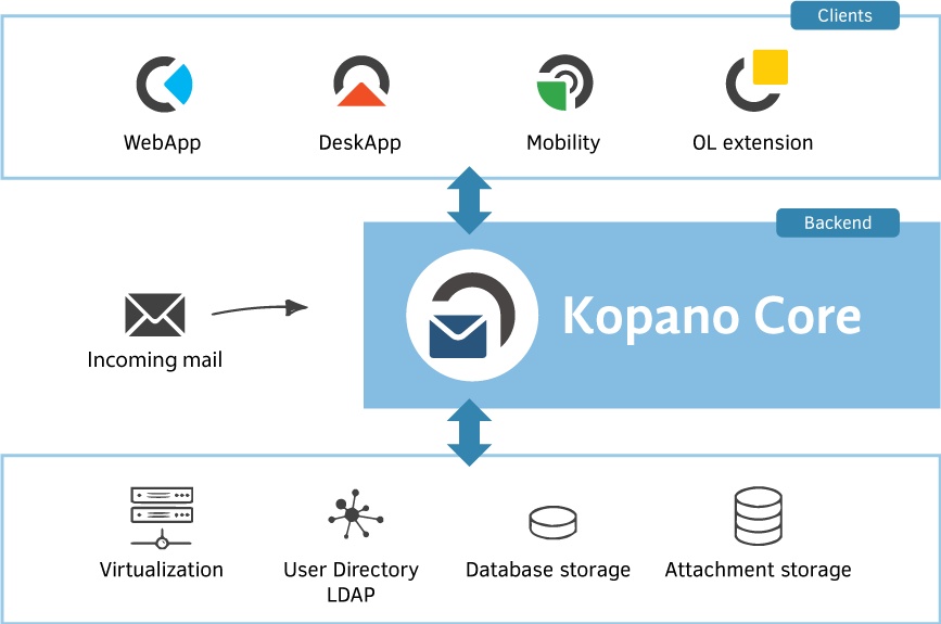 Kopano Releases December 2018 - Core