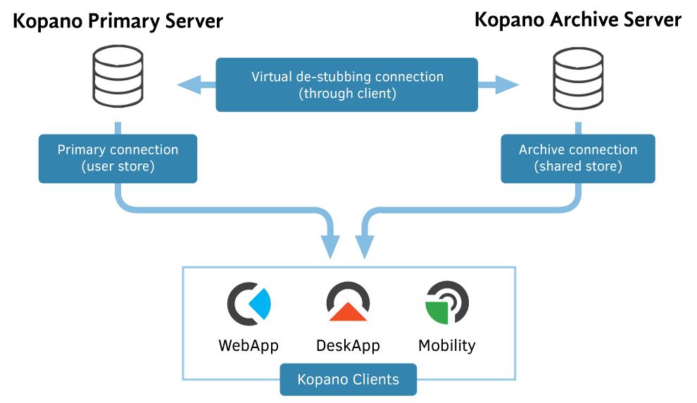 Kopano-Core-2-2