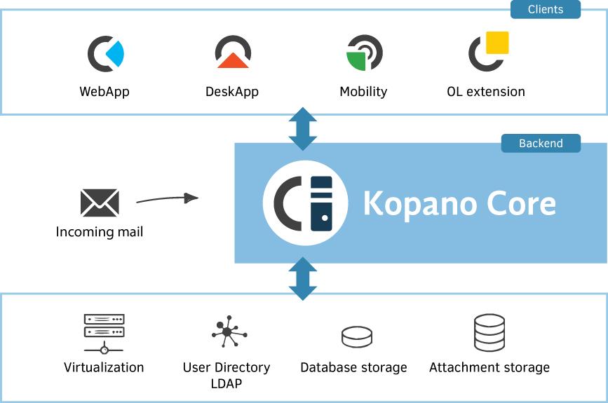 Kopano-Core-3