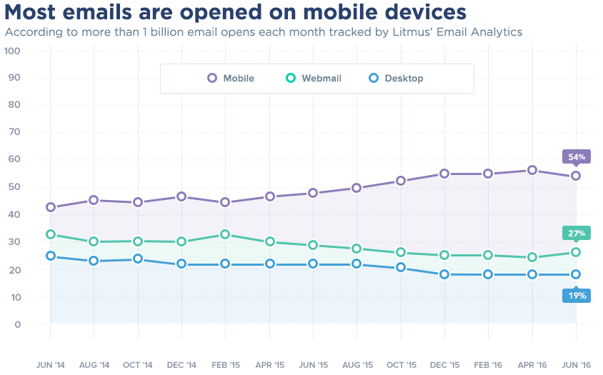 mobile-email-june-2016
