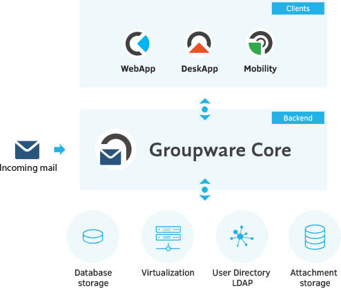 kopano backend - groupware core