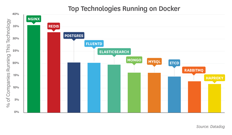The Future of Open Source Software - Docker