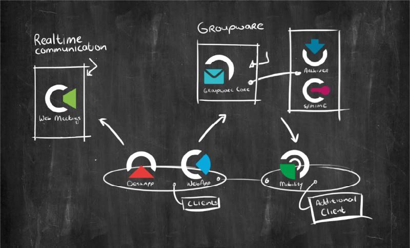 Chalkboard: Kopano components