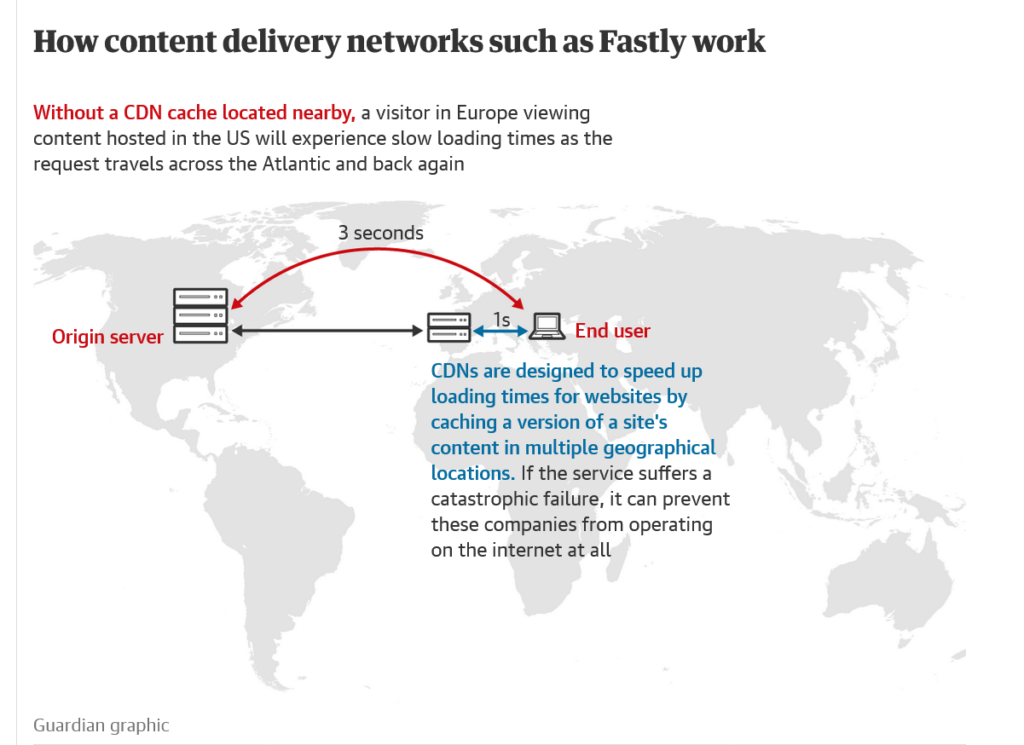 Grafik CDN - The Guardian